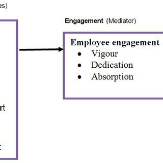 Literature review work engagements